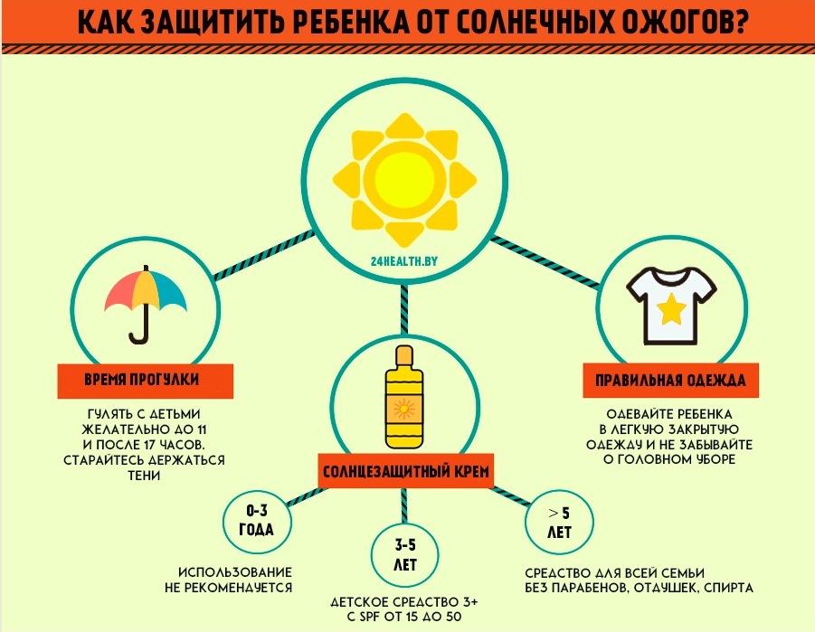 защитить ребенка от солнечных ожогов
