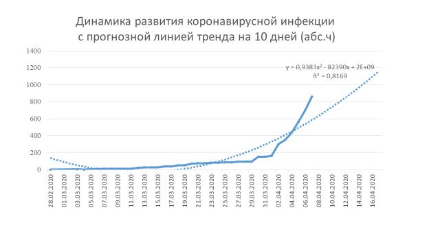 эпидемия коронавируса - график